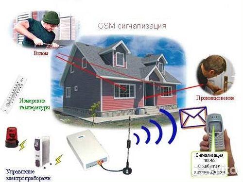453Охранная система для дачи gsm